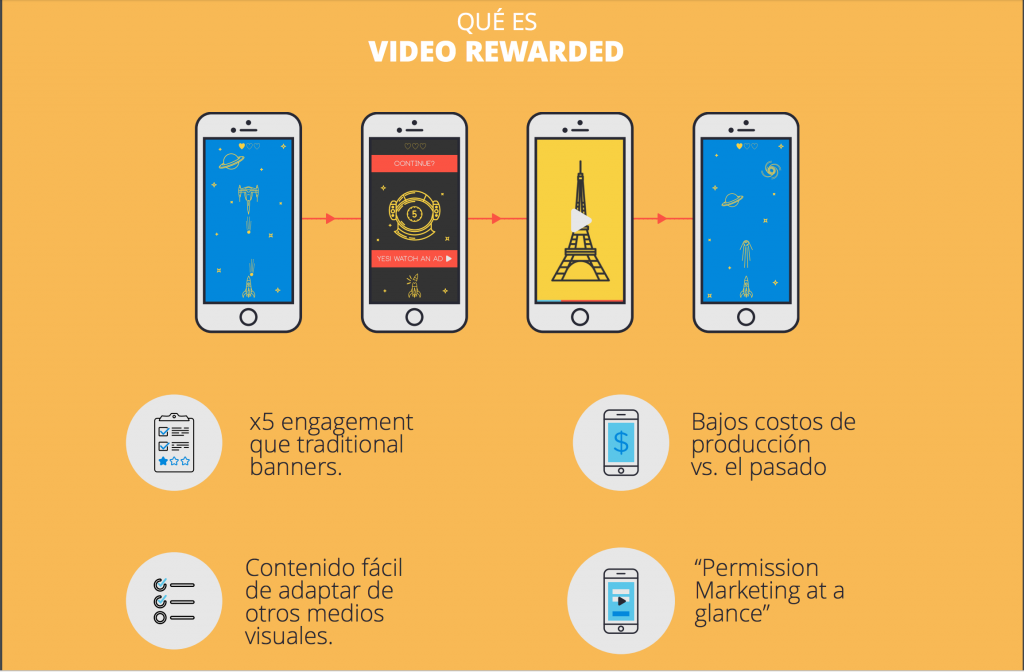 Video Reward - Cómo funciona
