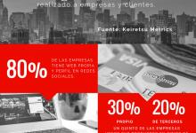 Selfie Digital del Mercado Uruguayo